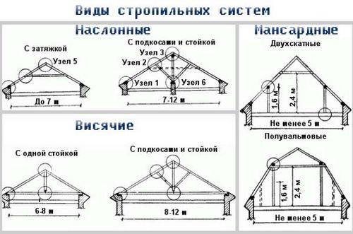 Стропила для двухскатной крыши своими руками инструкция 95