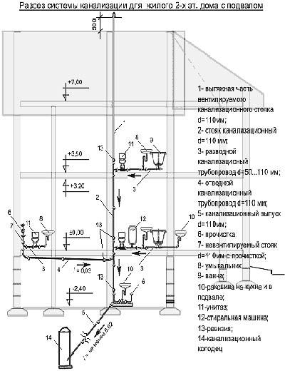 Канализация схема частный дом