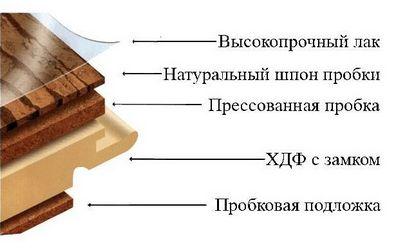 Особенности пробкового пола, использование пробки для покрытия пола на кухне, отзывы