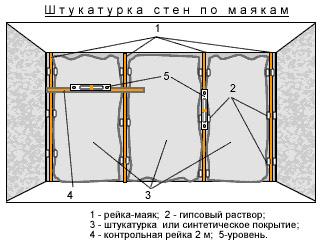 установка металлических маяков для штукатурки стен своими руками
