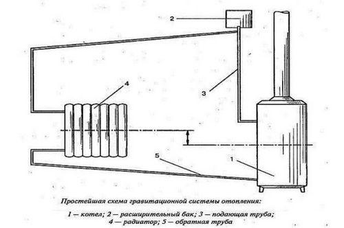 Схема гравитационного отопления в частном доме6