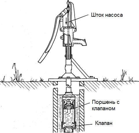 Клапан для водяного насоса своими руками 21