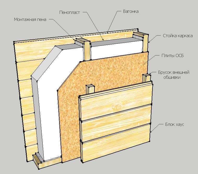Утеплить каркасный дом своими руками пошаговая инструкция 11